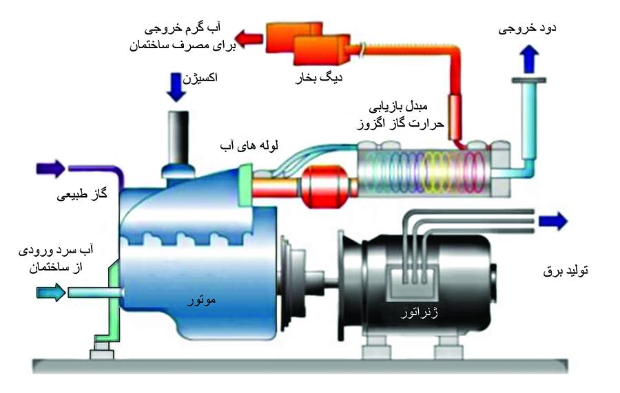 فرآیند تولید همزمان برق و حرارت CCHP